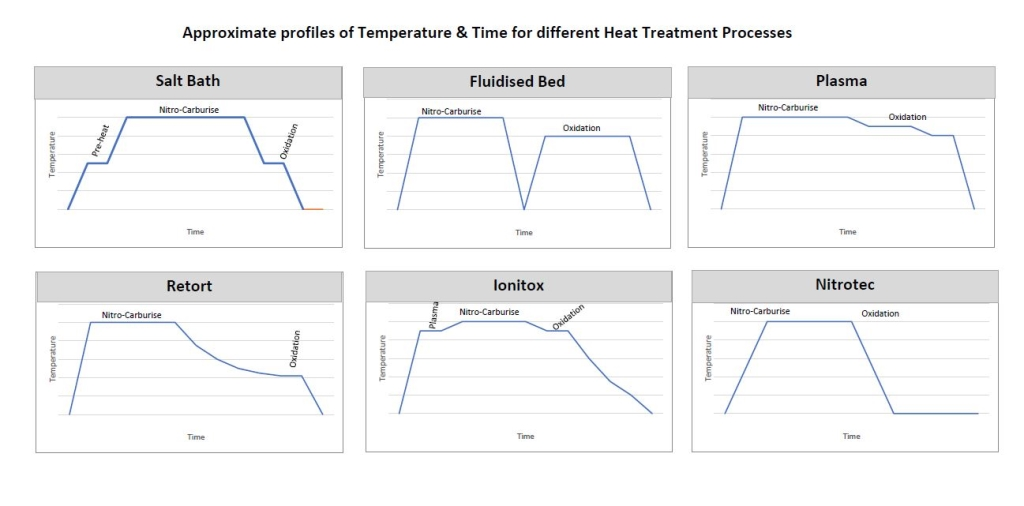 Comparison of Heat Treatment processes