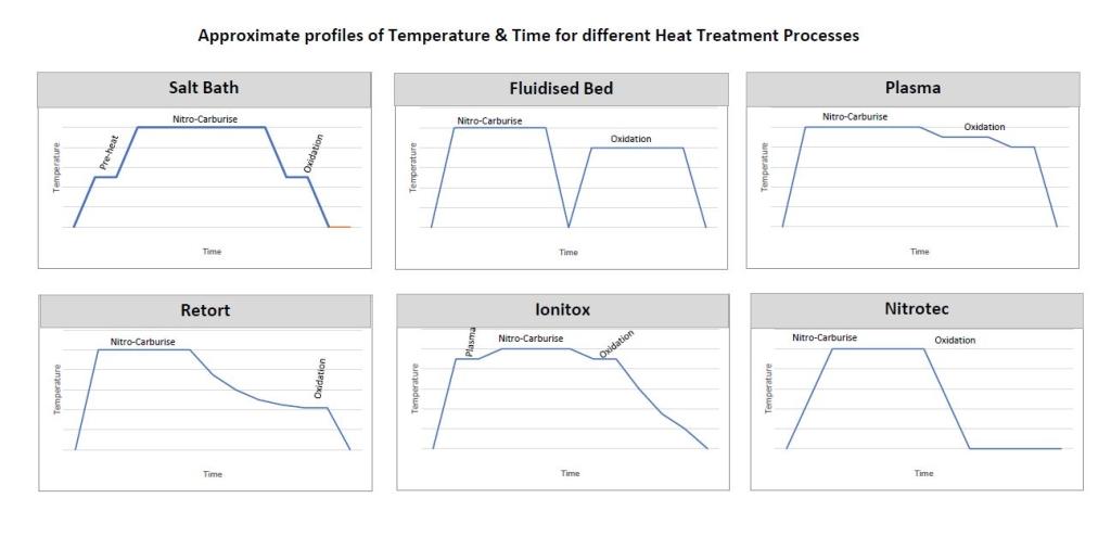 Comparison of Heat Treatment processes